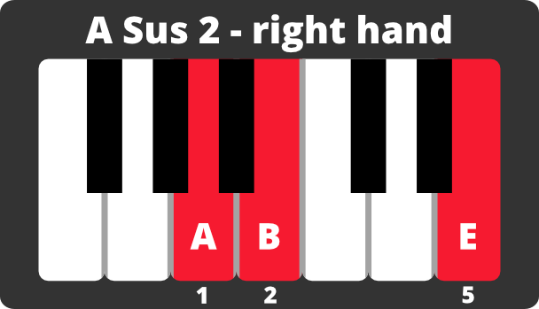 Keyboard diagram of A minor sus 2 chord on right hand with notes and fingering.