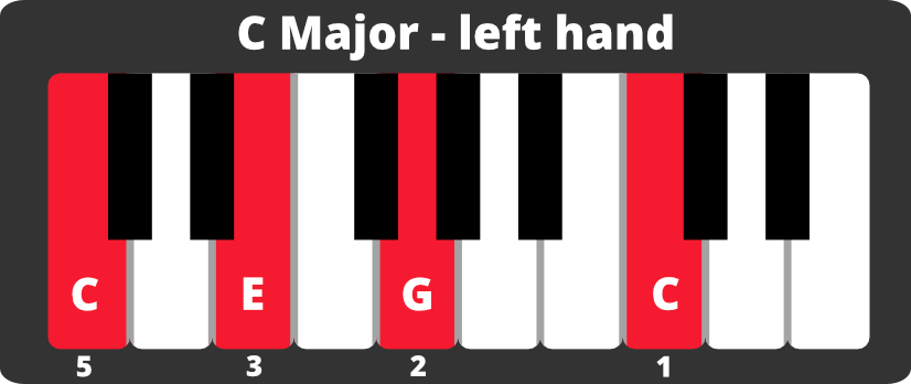 Keyboard diagram of four-note C major chord on left hand with notes and fingering.