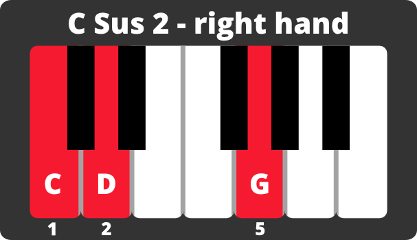 Keyboard diagram of C major sus 2 chord on right hand with notes and fingering.