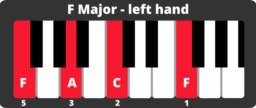 Keyboard diagram of four-note F major chord on left hand with notes and fingering.