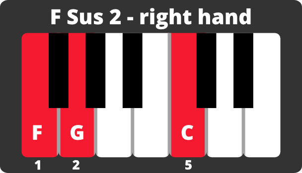 Keyboard diagram of F major sus 2 chord on right hand with notes and fingering.