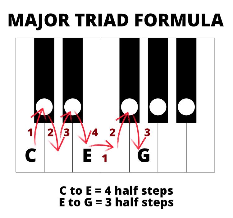Diagram of major triad formula for a C major triad. C to E is 4 half steps; E to G is 3 half steps.