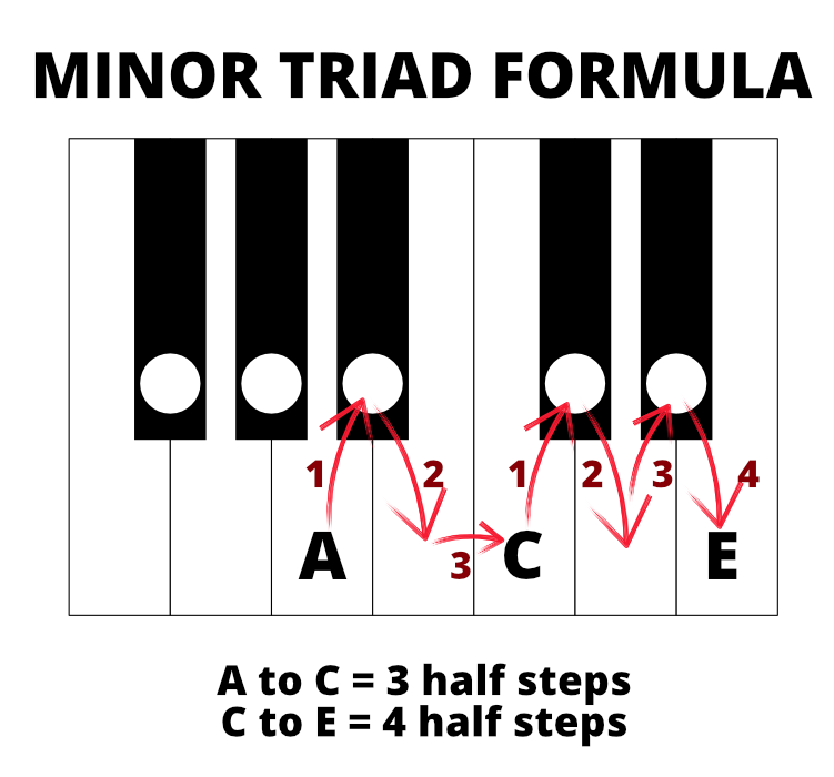 Diagram of minor triad formula for A minor - A to C is 3 half steps; C to E is 4 half steps.