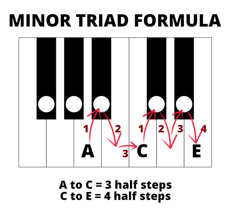A minor triad diagram. A to C is 3 half steps; C to E is 4 half steps.